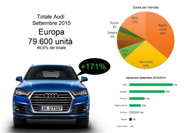 Audi la crescita continua anche in settembre for Costruttori domestici del nordovest pacifico