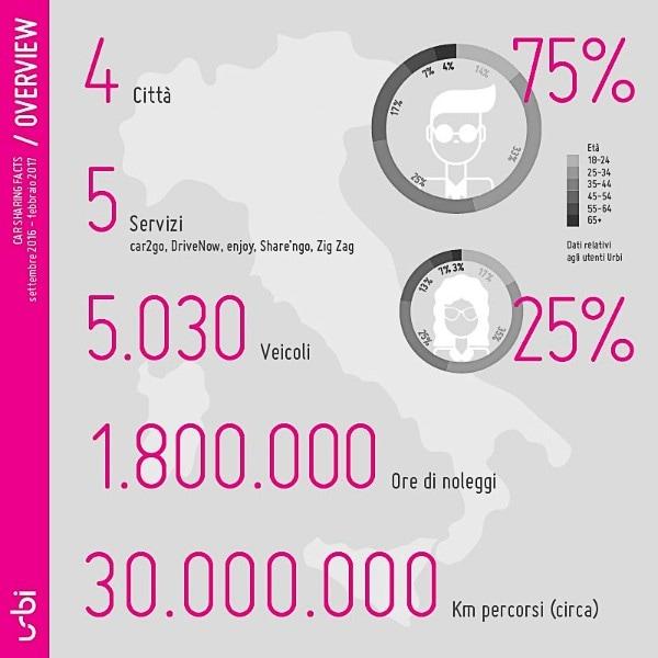 Il car sharing è sempre più amato dagli italiani
