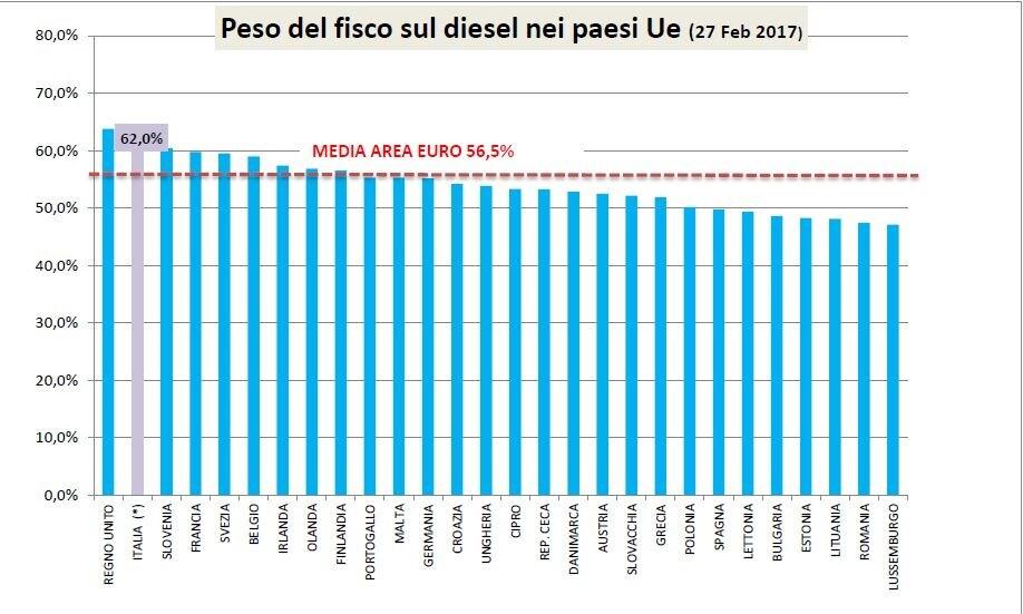 Prezzi dei carburanti cara italia dove il pieno for Percentuale iva 2017